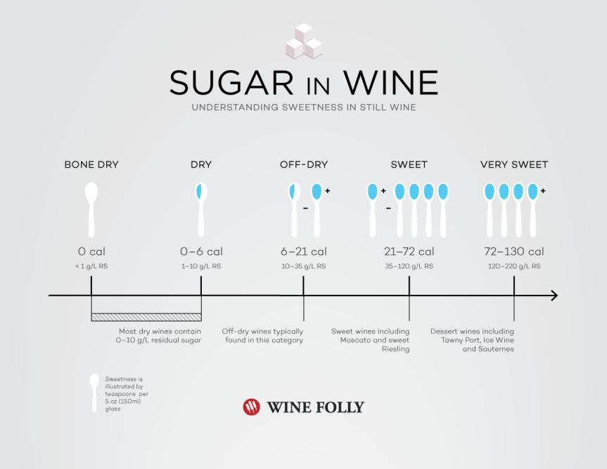 sugar-in-wine-in-teaspoons
